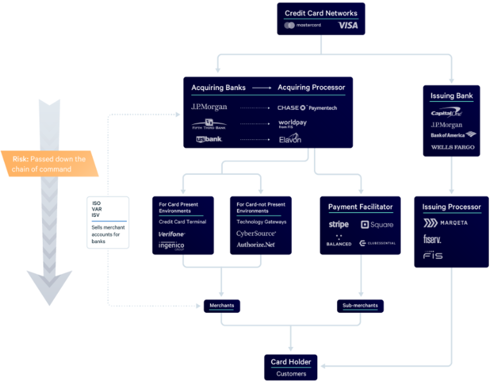 Finix payment facilitation visual graphic