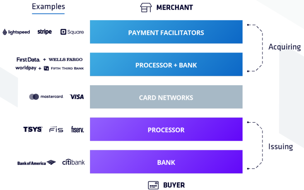 Finix payment stack visual graphic